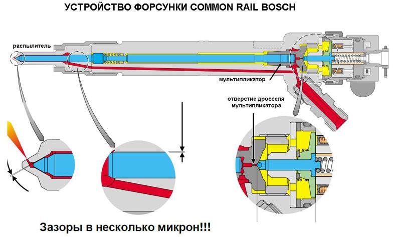 Как проверить форсунки common rail